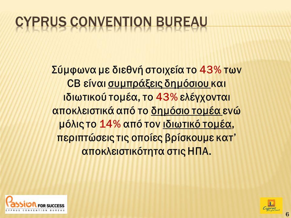 6 Σύμφωνα με διεθνή στοιχεία το 43% των CB είναι συμπράξεις δημόσιου και ιδιωτικού τομέα, το 43% ελέγχονται αποκλειστικά από το δημόσιο τομέα ενώ μόλι
