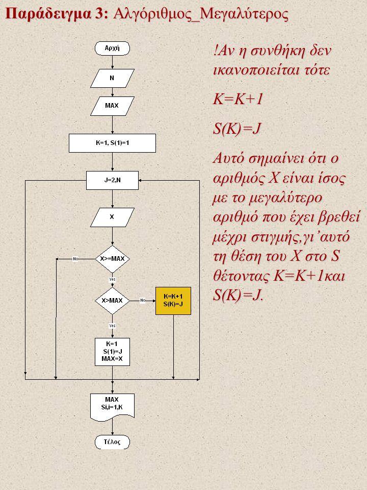 Παράδειγμα 3: Αλγόριθμος_Μεγαλύτερος !Αν η συνθήκη δεν ικανοποιείται τότε K=K+1S(K)=J Αυτό σημαίνει ότι ο αριθμός X είναι ίσος με το μεγαλύτερο αριθμό που έχει βρεθεί μέχρι στιγμής,γι'αυτό τη θέση του Χ στο S θέτοντας K=K+1και S(K)=J.