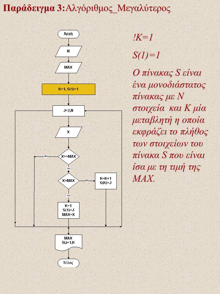 Παράδειγμα 3:Αλγόριθμος_Μεγαλύτερος !Κ=1 S(1)=1 Ο πίνακας S είναι ένα μονοδιάστατος πίνακας με N στοιχεία και K μία μεταβλητή η οποία εκφράζει το πλήθ