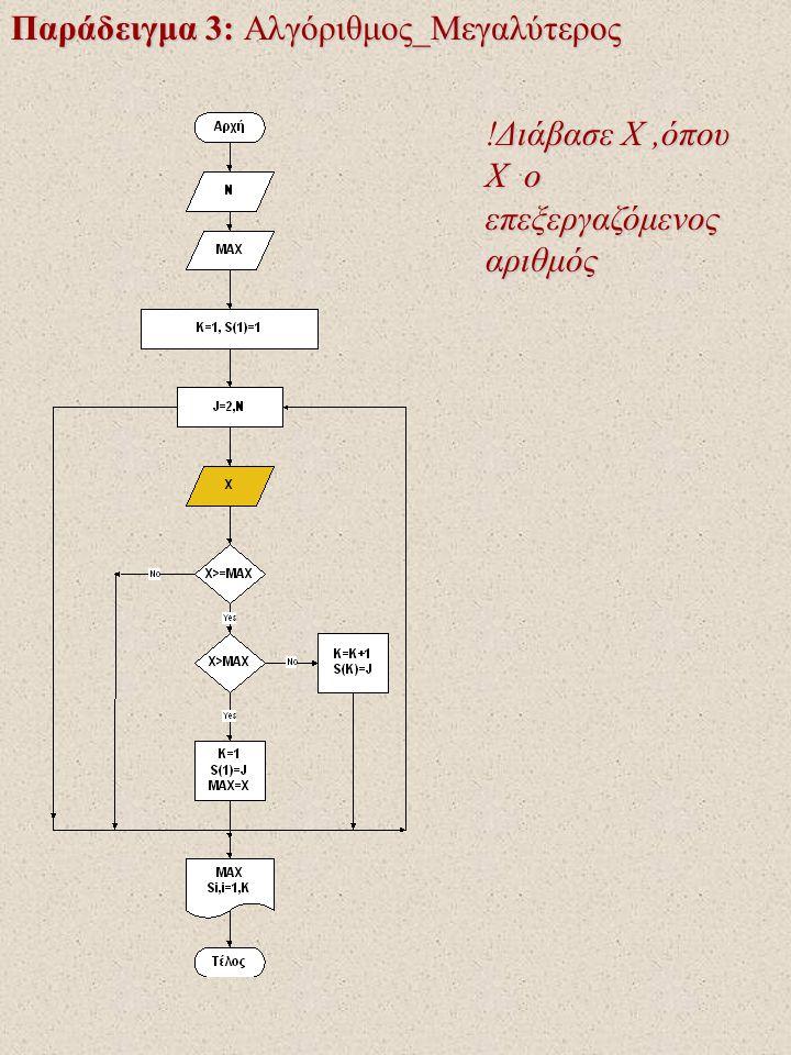 Παράδειγμα 3: Αλγόριθμος_Μεγαλύτερος Διάβασε X,όπου Χ ο επεξεργαζόμενος αριθμός !Διάβασε X,όπου Χ ο επεξεργαζόμενος αριθμός