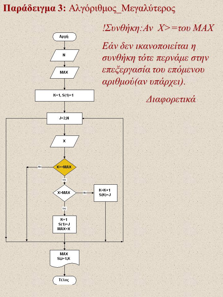Παράδειγμα 3: Αλγόριθμος_Μεγαλύτερος !Συνθήκη:Αν X>=του MAX Εάν δεν ικανοποιείται η συνθήκη τότε περνάμε στην επεξεργασία του επόμενου αριθμού(αν υπάρχει).