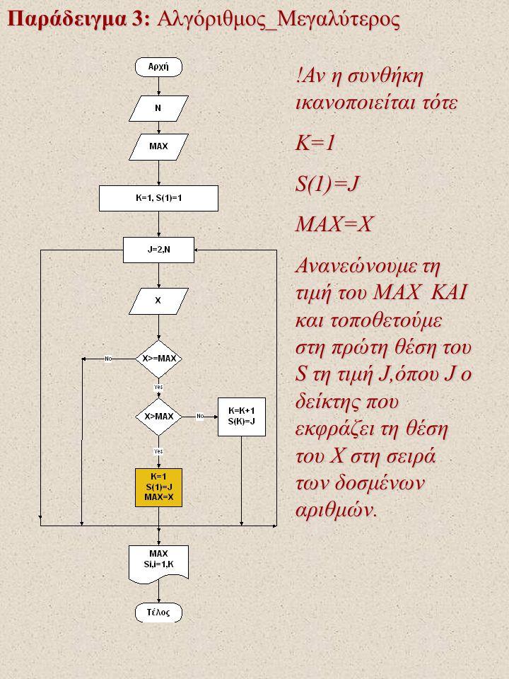 Παράδειγμα 3: Αλγόριθμος_Μεγαλύτερος !Αν η συνθήκη ικανοποιείται τότε Κ=1S(1)=JMAX=X Ανανεώνουμε τη τιμή του ΜΑΧ KAI και τοποθετούμε στη πρώτη θέση του S τη τιμή J,όπου J o δείκτης που εκφράζει τη θέση του X στη σειρά των δοσμένων αριθμών.