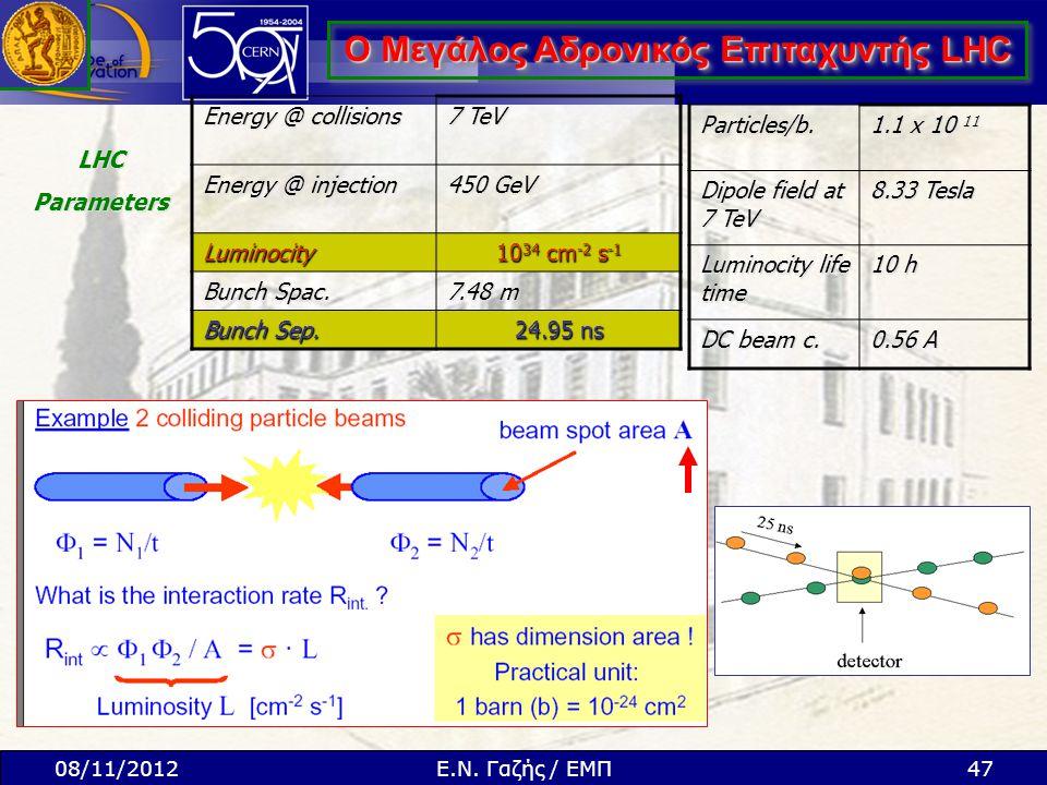 Ο Μεγάλος Αδρονικός Επιταχυντής LHC Energy @ collisions 7 TeV Energy @ injection 450 GeV Luminocity 10 34 cm -2 s -1 Bunch Spac. 7.48 m Bunch Sep. 24.