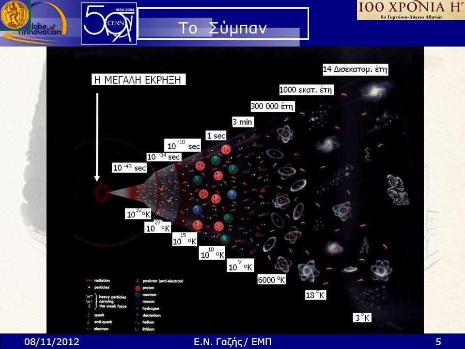Ανιχνευτής Επιταχυνόμενα Σωματίδια Μέθοδοι της σωματιδιακής φυσικής 3) Αναγνώριση παραγόμενων σωματιδίων από τον Ανιχνευτή (έρευνα για νέα φαινόμενα) 1) Συγκέντρωση ενέργειας στα σωματίδια (επιταχυντής) 2) Σύγκρουση σωματιδίων (δημιουργία συνθηκών ανάλογων του Big Bang) Αρχή Σύγχρονου Πειράματος στη Σωματιδιακή Φυσική !.