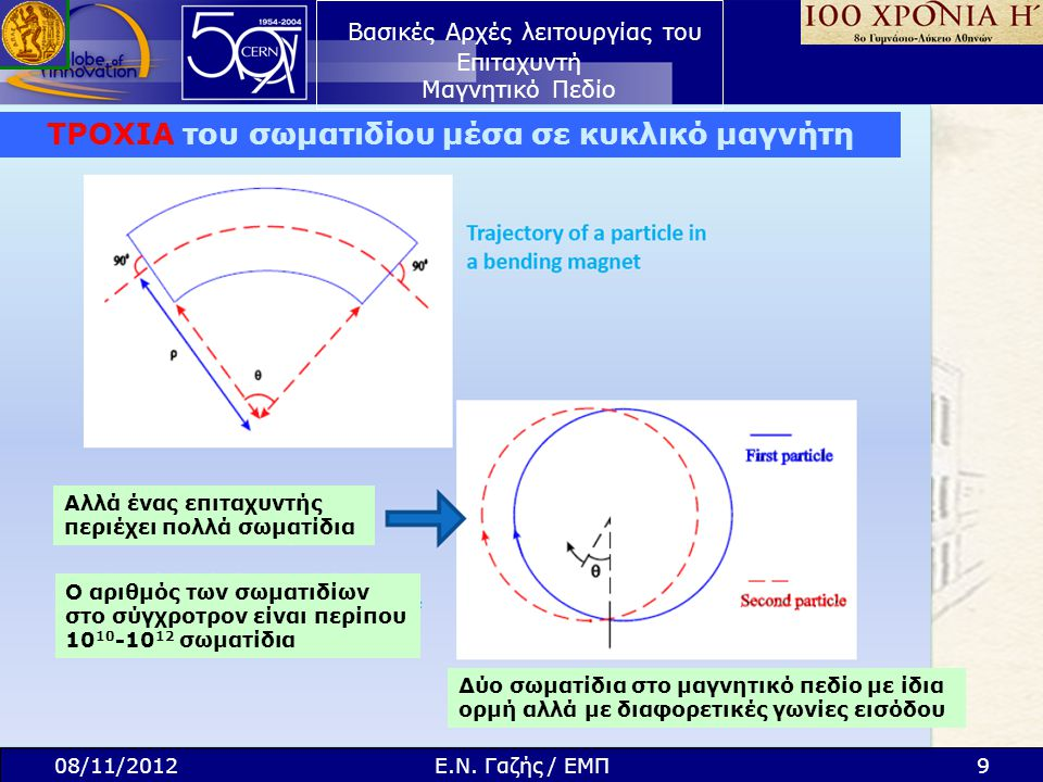 Βασικές Αρχές λειτουργίας του Επιταχυντή Μαγνητικό Πεδίο 08/11/20129Ε.Ν. Γαζής / ΕΜΠ ΤΡΟΧΙΑ του σωματιδίου μέσα σε κυκλικό μαγνήτη Αλλά ένας επιταχυντ