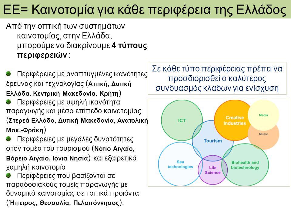 ΕΕ= Καινοτομία για κάθε περιφέρεια της Ελλάδος Από την οπτική των συστημάτων καινοτομίας, στην Ελλάδα, μπορούμε να διακρίνουμε 4 τύπους περιφερειών : Περιφέρειες με αναπτυγμένες ικανότητες έρευνας και τεχνολογίας ( Αττική, Δυτική Ελλάδα, Κεντρική Μακεδονία, Κρήτη ) Περιφέρειες με υψηλή ικανότητα παραγωγής και μέσο επίπεδο καινοτομίας ( Στερεά Ελλάδα, Δυτική Μακεδονία, Ανατολική Μακ.-Θράκη ) Περιφέρειες με μεγάλες δυνατότητες στον τομέα του τουρισμού ( Νότιο Αιγαίο, Βόρειο Αιγαίο, Ιόνια Νησιά ) και εξαιρετικά χαμηλή καινοτομία Περιφέρειες που βασίζονται σε παραδοσιακούς τομείς παραγωγής με δυναμικό καινοτομίας σε τοπικά προϊόντα ( Ήπειρος, Θεσσαλία, Πελοπόννησος ).