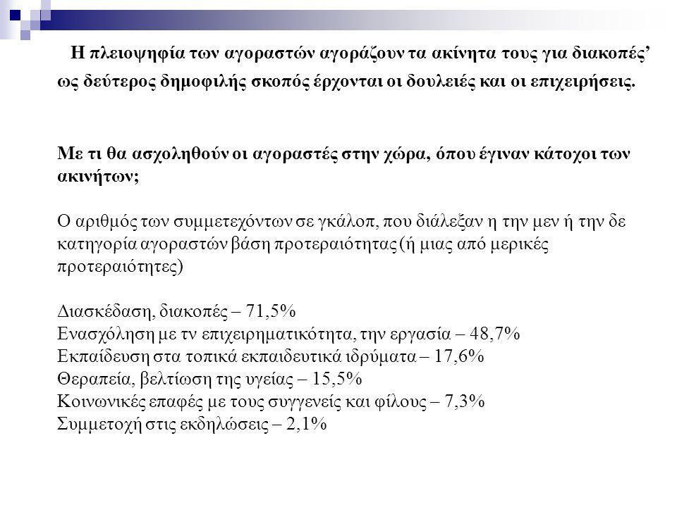 Η πλειοψηφία των αγοραστών αγοράζουν τα ακίνητα τους για διακοπές' ως δεύτερος δημοφιλής σκοπός έρχονται οι δουλειές και οι επιχειρήσεις.