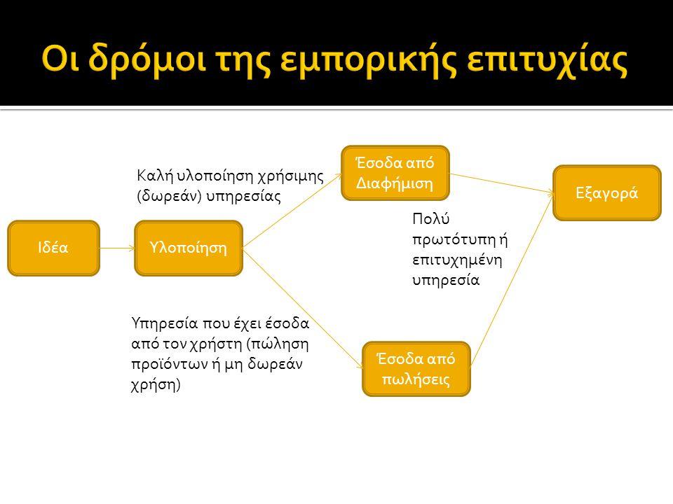 ΙδέαΥλοποίηση Έσοδα από Διαφήμιση Εξαγορά Έσοδα από πωλήσεις Καλή υλοποίηση χρήσιμης (δωρεάν) υπηρεσίας Υπηρεσία που έχει έσοδα από τον χρήστη (πώληση