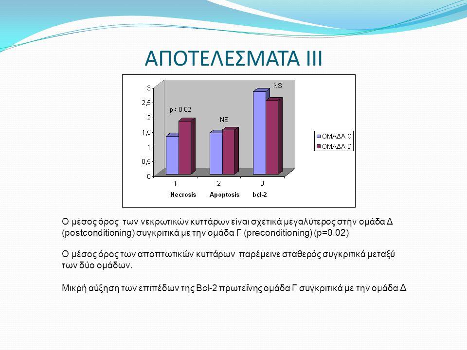 ΑΠΟΤΕΛΕΣΜΑΤΑ ΙΙΙ Ο μέσος όρος των νεκρωτικών κυττάρων είναι σχετικά μεγαλύτερος στην ομάδα Δ (postconditioning) συγκριτικά με την ομάδα Γ (preconditio