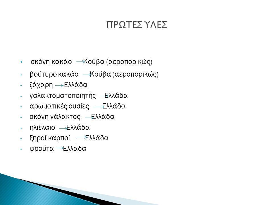 σκόνη κακάο Κούβα (αεροπορικώς) βούτυρο κακάο Κούβα (αεροπορικώς) ζάχαρη Ελλάδα γαλακτοματοποιητής Ελλάδα αρωματικές ουσίες Ελλάδα σκόνη γάλακτος Ελλά