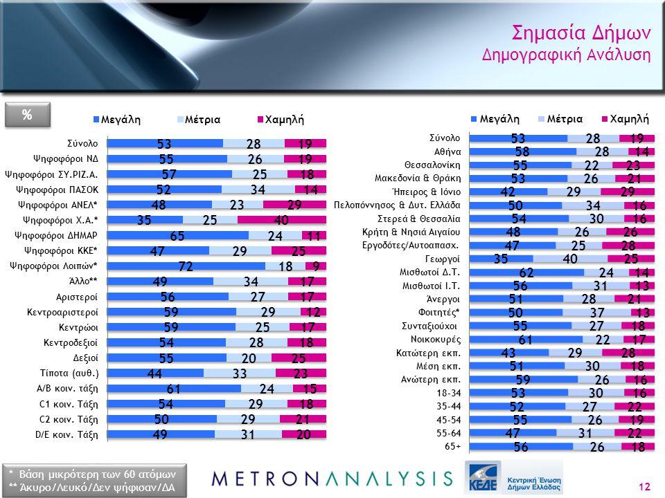 Σημασία Δήμων Δημογραφική Ανάλυση 12 * Βάση μικρότερη των 60 ατόμων ** Άκυρο/Λευκό/Δεν ψήφισαν/ΔΑ * Βάση μικρότερη των 60 ατόμων ** Άκυρο/Λευκό/Δεν ψήφισαν/ΔΑ % %