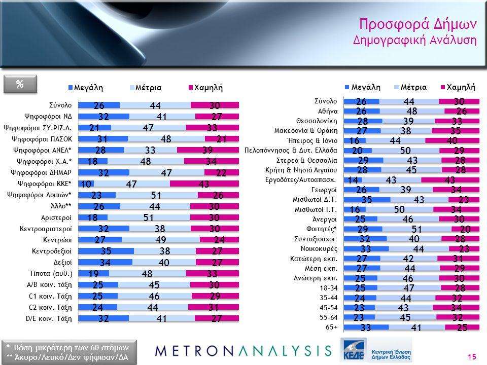 Προσφορά Δήμων Δημογραφική Ανάλυση 15 * Βάση μικρότερη των 60 ατόμων ** Άκυρο/Λευκό/Δεν ψήφισαν/ΔΑ * Βάση μικρότερη των 60 ατόμων ** Άκυρο/Λευκό/Δεν ψήφισαν/ΔΑ % %