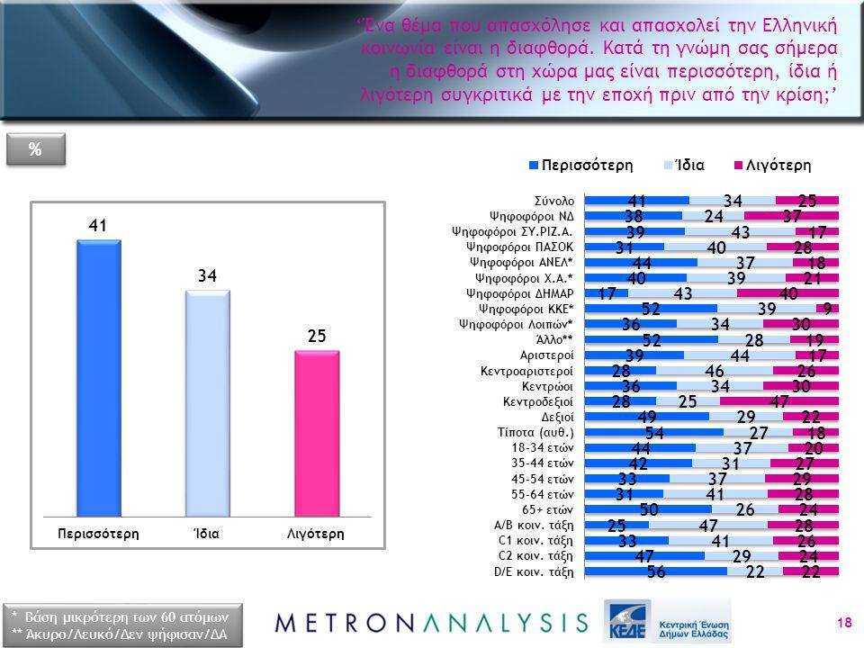 18 * Βάση μικρότερη των 60 ατόμων ** Άκυρο/Λευκό/Δεν ψήφισαν/ΔΑ * Βάση μικρότερη των 60 ατόμων ** Άκυρο/Λευκό/Δεν ψήφισαν/ΔΑ % % 'Ένα θέμα που απασχόλησε και απασχολεί την Ελληνική κοινωνία είναι η διαφθορά.