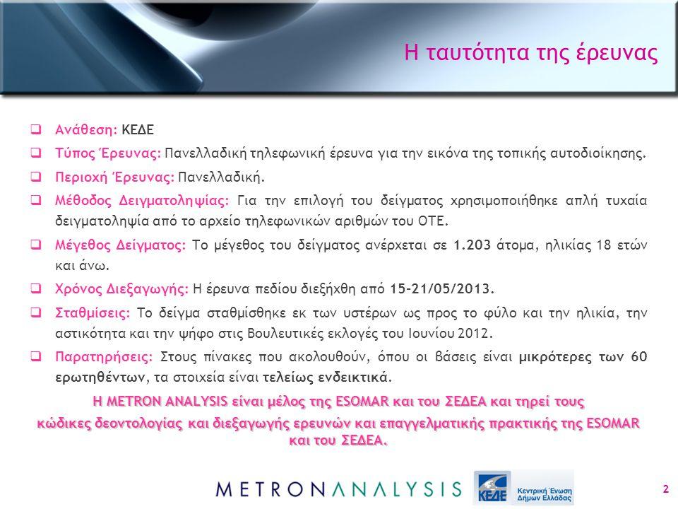 'Ποιο πιστεύετε ότι είναι το μεγαλύτερο πρόβλημα της περιοχής σας; Και ποιο άλλο;'(2) (έως δυο αυθόρμητες αναφορές) %Σύνολο Περιφέρεια Αθήνα Θεσσα λονίκη Μακεδονία/Θρά κη Ήπειρος/ Ιόνιο Πελοπόννησος/ Δυτ.