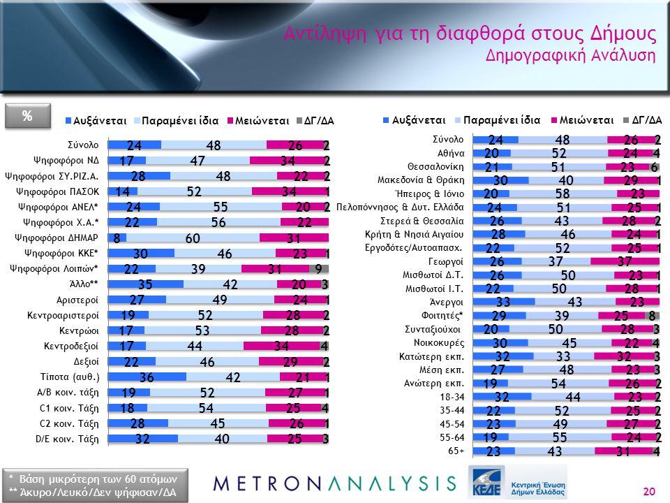 Αντίληψη για τη διαφθορά στους Δήμους Δημογραφική Ανάλυση 20 * Βάση μικρότερη των 60 ατόμων ** Άκυρο/Λευκό/Δεν ψήφισαν/ΔΑ * Βάση μικρότερη των 60 ατόμ