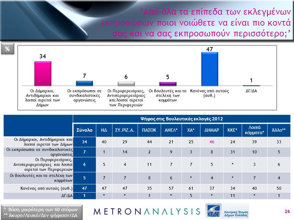 Ψήφος στις Βουλευτικές εκλογές 2012 ΣύνολοΝΔΣΥ.ΡΙΖ.Α.ΠΑΣΟΚΑΝΕΛ*ΧΑ*ΔΗΜΑΡΚΚΕ* Λοιπά κόμματα* Άλλο** Οι Δήμαρχοι, Αντιδήμαρχοι και λοιποί αιρετοί των Δήμ