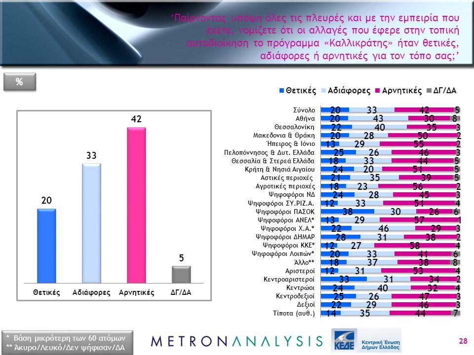 28 * Βάση μικρότερη των 60 ατόμων ** Άκυρο/Λευκό/Δεν ψήφισαν/ΔΑ * Βάση μικρότερη των 60 ατόμων ** Άκυρο/Λευκό/Δεν ψήφισαν/ΔΑ % % 'Παίρνοντας υπόψη όλες τις πλευρές και με την εμπειρία που έχετε, νομίζετε ότι οι αλλαγές που έφερε στην τοπική αυτοδιοίκηση το πρόγραμμα «Καλλικράτης» ήταν θετικές, αδιάφορες ή αρνητικές για τον τόπο σας;'