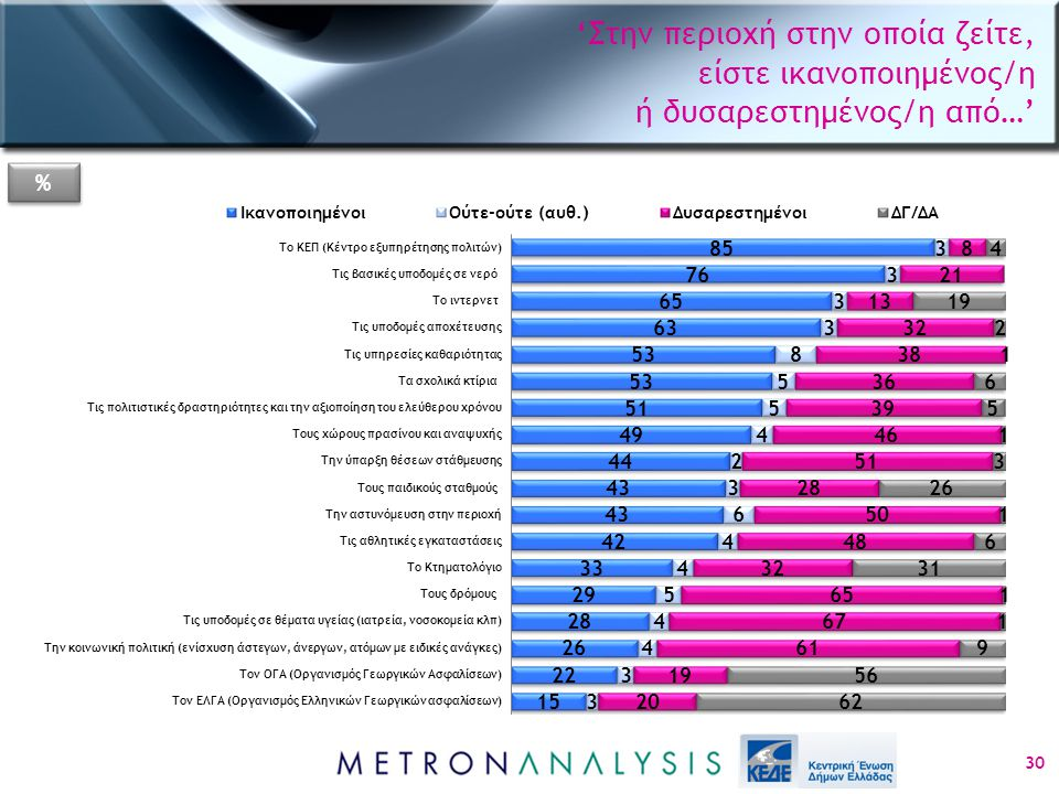 'Στην περιοχή στην οποία ζείτε, είστε ικανοποιημένος/η ή δυσαρεστημένος/η από…' 30 % %