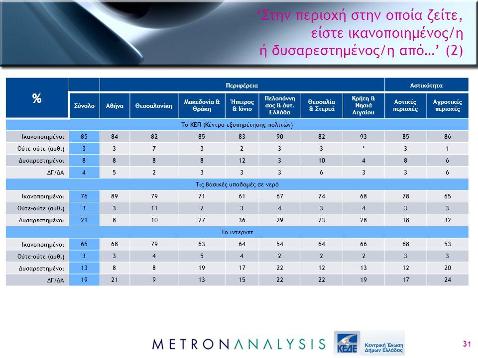 'Στην περιοχή στην οποία ζείτε, είστε ικανοποιημένος/η ή δυσαρεστημένος/η από…' (2) 31 % ΠεριφέρειαΑστικότητα ΣύνολοΑθήναΘεσσαλονίκη Μακεδονία & Θράκη Ήπειρος & Ιόνιο Πελοπόννη σος & Δυτ.