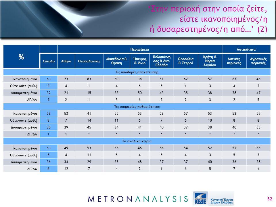 'Στην περιοχή στην οποία ζείτε, είστε ικανοποιημένος/η ή δυσαρεστημένος/η από…' (2) 32 % ΠεριφέρειαΑστικότητα ΣύνολοΑθήναΘεσσαλονίκη Μακεδονία & Θράκη Ήπειρος & Ιόνιο Πελοπόννη σος & Δυτ.