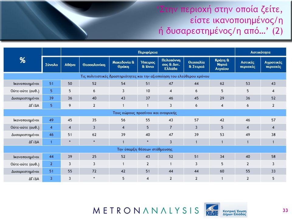 'Στην περιοχή στην οποία ζείτε, είστε ικανοποιημένος/η ή δυσαρεστημένος/η από…' (2) 33 % ΠεριφέρειαΑστικότητα ΣύνολοΑθήναΘεσσαλονίκη Μακεδονία & Θράκη Ήπειρος & Ιόνιο Πελοπόννη σος & Δυτ.