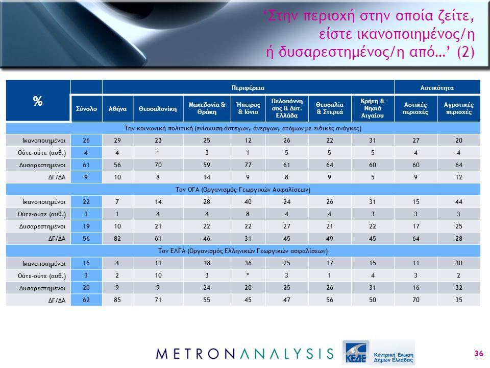 'Στην περιοχή στην οποία ζείτε, είστε ικανοποιημένος/η ή δυσαρεστημένος/η από…' (2) 36 % ΠεριφέρειαΑστικότητα ΣύνολοΑθήναΘεσσαλονίκη Μακεδονία & Θράκη Ήπειρος & Ιόνιο Πελοπόννη σος & Δυτ.