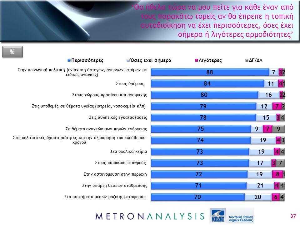 'Θα ήθελα τώρα να μου πείτε για κάθε έναν από τους παρακάτω τομείς αν θα έπρεπε η τοπική αυτοδιοίκηση να έχει περισσότερες, όσες έχει σήμερα ή λιγότερες αρμοδιότητες' 37 % %