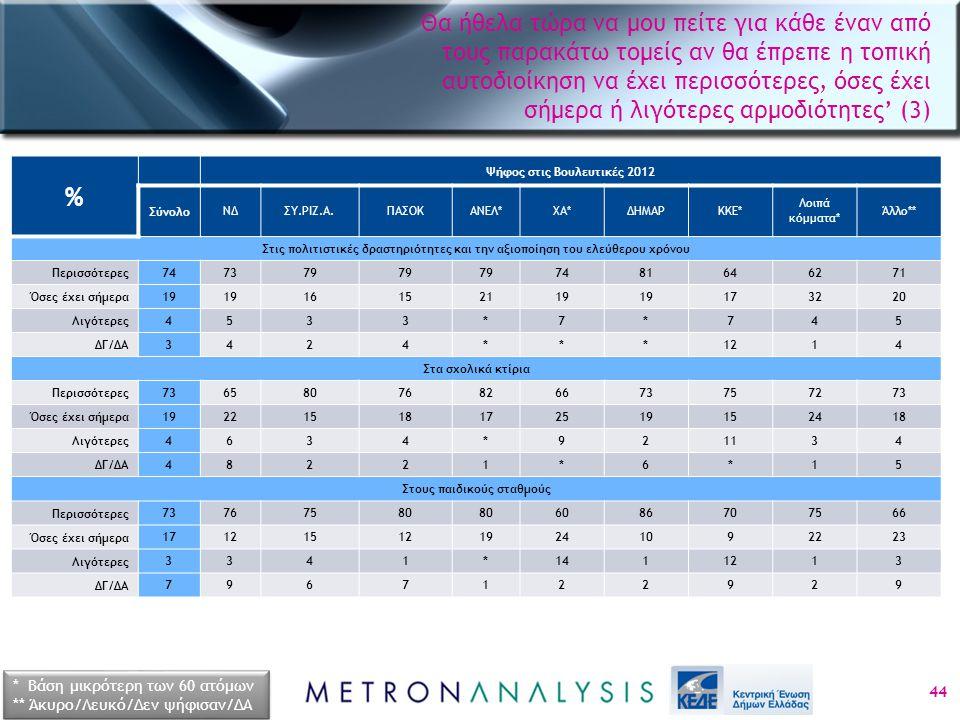 44 % Ψήφος στις Βουλευτικές 2012 ΣύνολοΝΔΣΥ.ΡΙΖ.Α.ΠΑΣΟΚΑΝΕΛ*ΧΑ*ΔΗΜΑΡΚΚΕ* Λοιπά κόμματα* Άλλο** Στις πολιτιστικές δραστηριότητες και την αξιοποίηση του