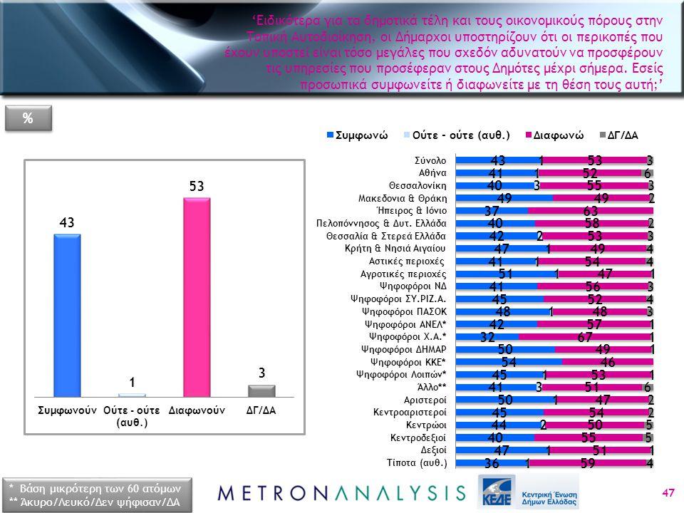 47 * Βάση μικρότερη των 60 ατόμων ** Άκυρο/Λευκό/Δεν ψήφισαν/ΔΑ * Βάση μικρότερη των 60 ατόμων ** Άκυρο/Λευκό/Δεν ψήφισαν/ΔΑ % % 'Ειδικότερα για τα δημοτικά τέλη και τους οικονομικούς πόρους στην Τοπική Αυτοδιοίκηση, οι Δήμαρχοι υποστηρίζουν ότι οι περικοπές που έχουν υποστεί είναι τόσο μεγάλες που σχεδόν αδυνατούν να προσφέρουν τις υπηρεσίες που προσέφεραν στους Δημότες μέχρι σήμερα.