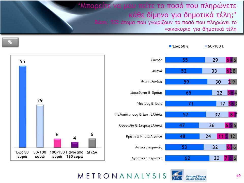 49 % % 'Μπορείτε να μου πείτε το ποσό που πληρώνετε κάθε δίμηνο για δημοτικά τέλη;' Βάση: 552 άτομα που γνωρίζουν το ποσό που πληρώνει το νοικοκυριό για δημοτικά τέλη