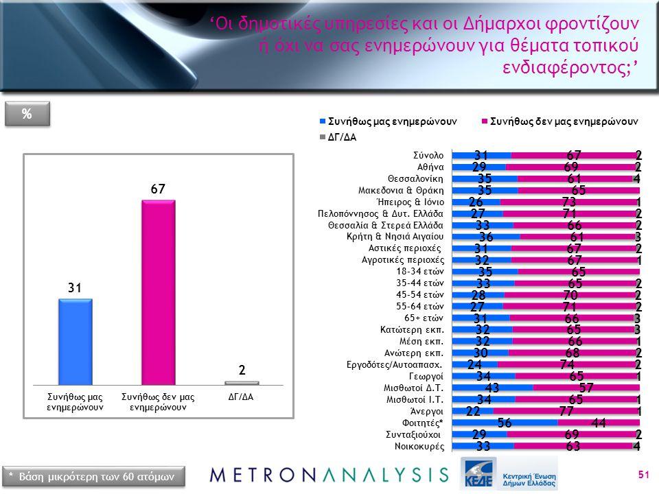 51 * Βάση μικρότερη των 60 ατόμων % % 'Οι δημοτικές υπηρεσίες και οι Δήμαρχοι φροντίζουν ή όχι να σας ενημερώνουν για θέματα τοπικού ενδιαφέροντος;'
