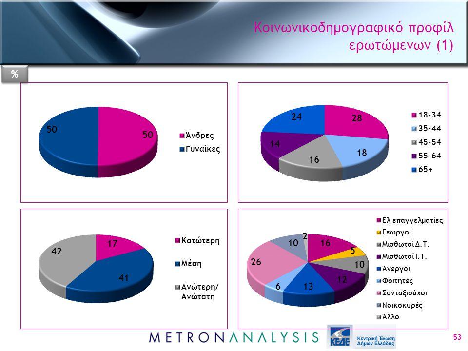 Κοινωνικοδημογραφικό προφίλ ερωτώμενων (1) 53 % %