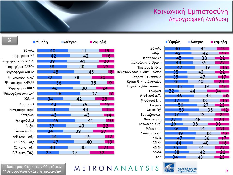 Κοινωνική Εμπιστοσύνη Δημογραφική Ανάλυση 9 * Βάση μικρότερη των 60 ατόμων ** Άκυρο/Λευκό/Δεν ψήφισαν/ΔΑ * Βάση μικρότερη των 60 ατόμων ** Άκυρο/Λευκό