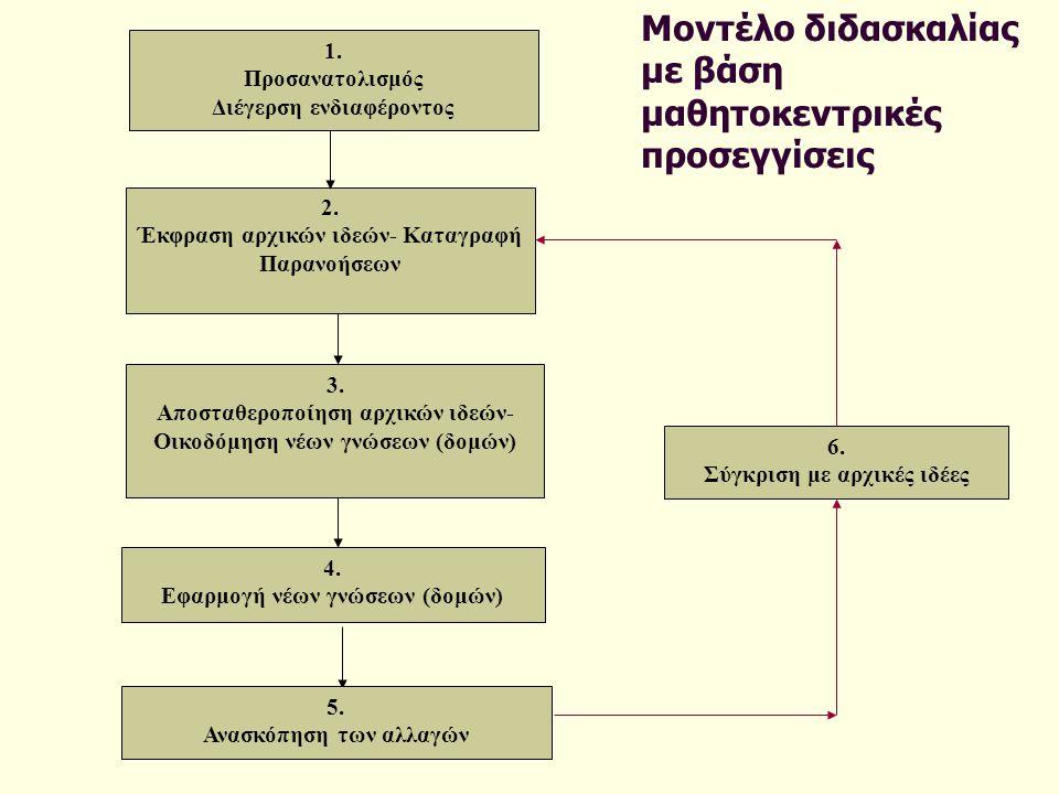 Μοντέλο διδασκαλίας με βάση μαθητοκεντρικές προσεγγίσεις 1.