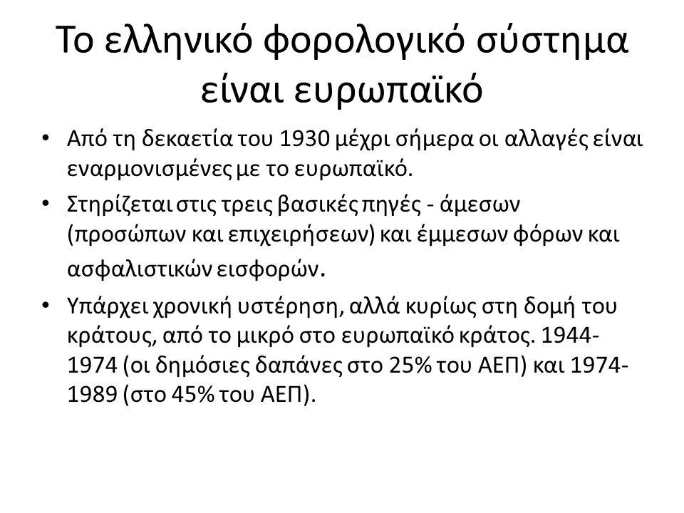 Το ελληνικό φορολογικό σύστημα είναι ευρωπαϊκό Από τη δεκαετία του 1930 μέχρι σήμερα οι αλλαγές είναι εναρμονισμένες με το ευρωπαϊκό.