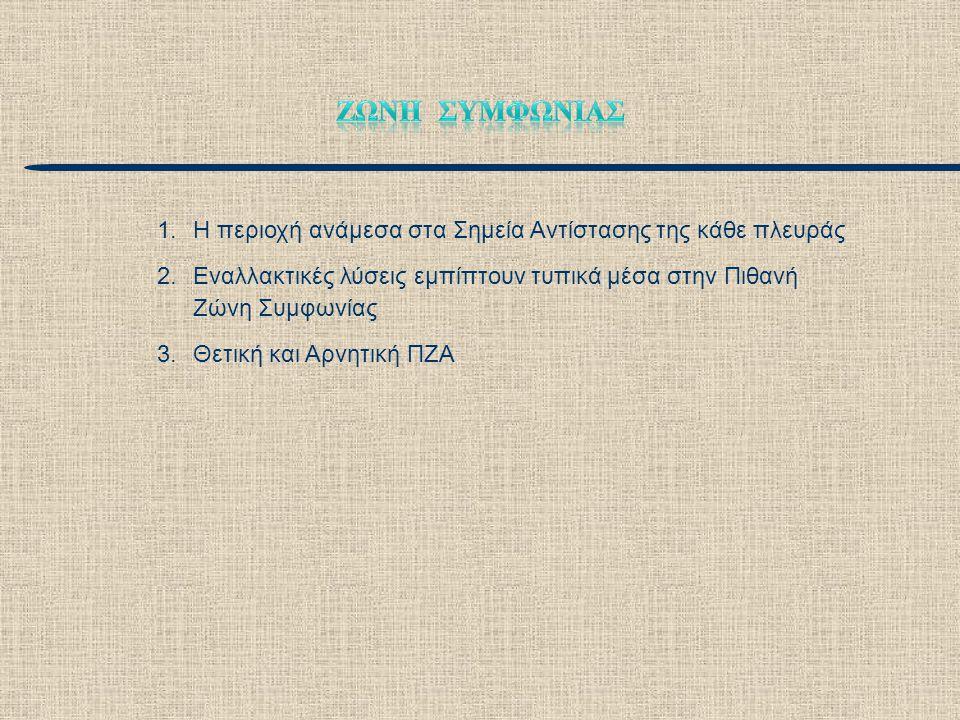1.Η περιοχή ανάμεσα στα Σημεία Αντίστασης της κάθε πλευράς 2.Εναλλακτικές λύσεις εμπίπτουν τυπικά μέσα στην Πιθανή Ζώνη Συμφωνίας 3.Θετική και Αρνητικ
