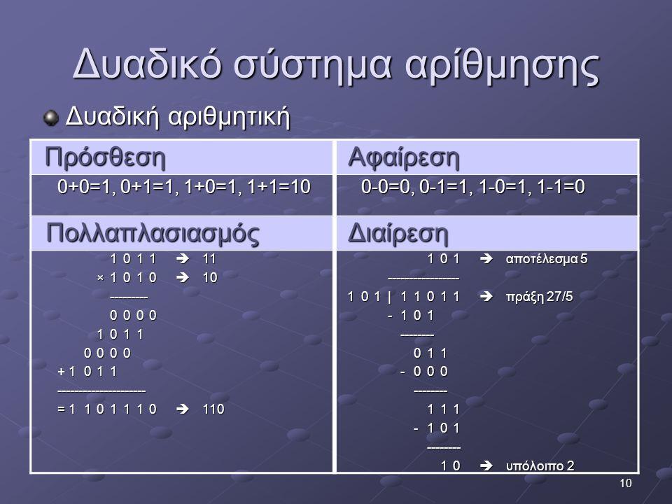10 Δυαδικό σύστημα αρίθμησης Δυαδική αριθμητική Πρόσθεση Αφαίρεση Αφαίρεση 0+0=1, 0+1=1, 1+0=1, 1+1=10 0-0=0, 0-1=1, 1-0=1, 1-1=0 Πολλαπλασιασμός Πολλ