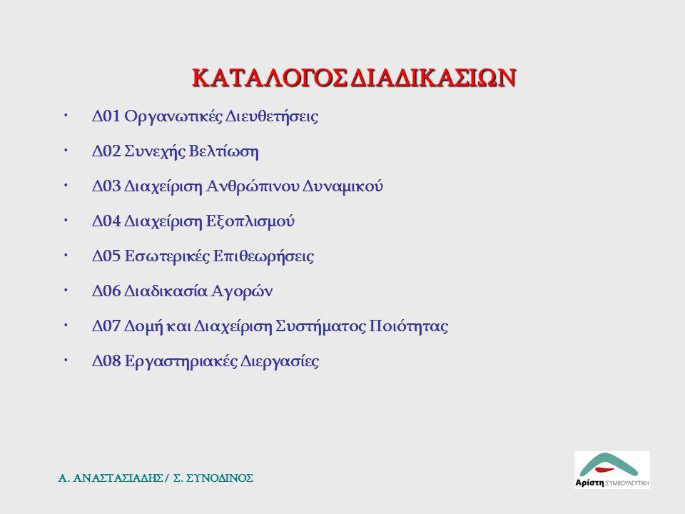 ΚΑΤΑΛΟΓΟΣ ΔΙΑΔΙΚΑΣΙΩΝ Δ01 Οργανωτικές Διευθετήσεις Δ02 Συνεχής Βελτίωση Δ03 Διαχείριση Ανθρώπινου Δυναμικού Δ04 Διαχείριση Εξοπλισμού Δ05 Εσωτερικές Ε