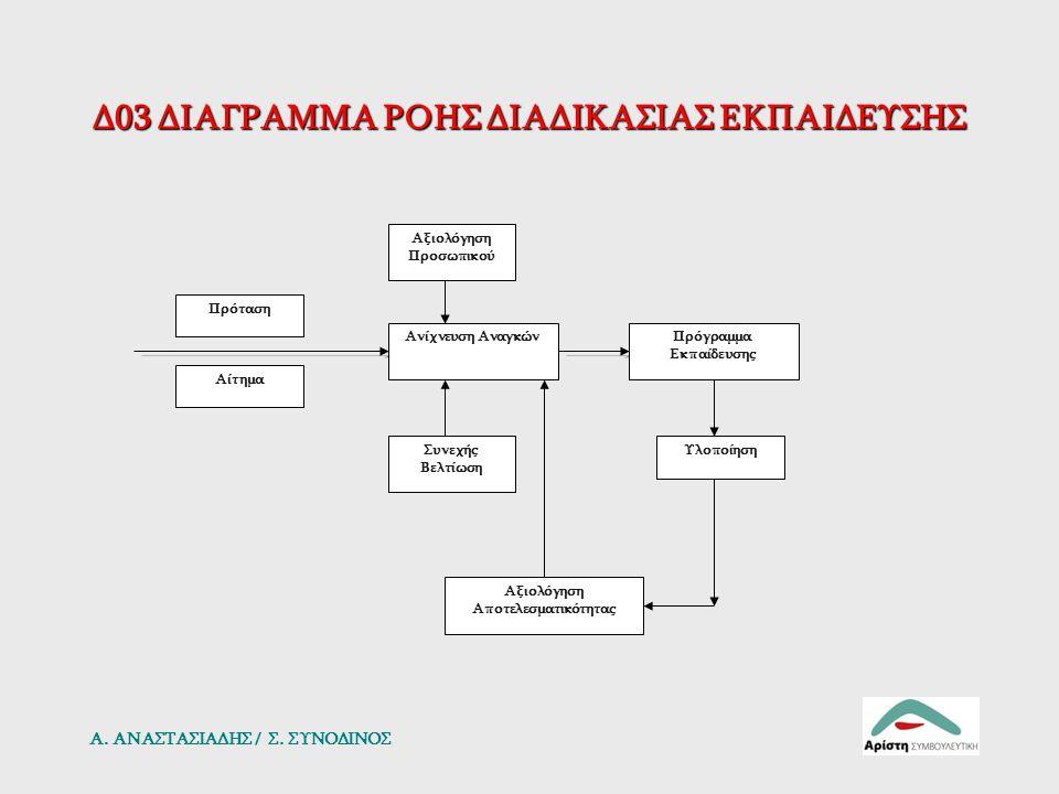 Δ03 Διαχείριση Ανθρώπινου Δυναμικού Καθ΄ όλη την διάρκεια του χρόνου γίνεται ανίχνευση των εκπαιδευτικών αναγκών του προσωπικού για λόγους συνεχούς βελτίωσης των υπηρεσιών που προσφέρει το Εργαστήριο, είτε από την καταγραφή επαναλαμβανόμενων προβλημάτων είτε για άλλους λόγους (τεχνολογικές εξελίξεις κλπ).