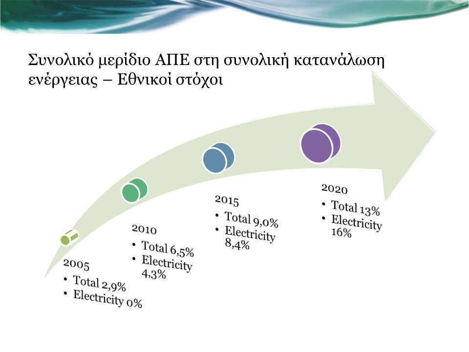 Συνολικό μερίδιο ΑΠΕ στη συνολική κατανάλωση ενέργειας – Εθνικοί στόχοι