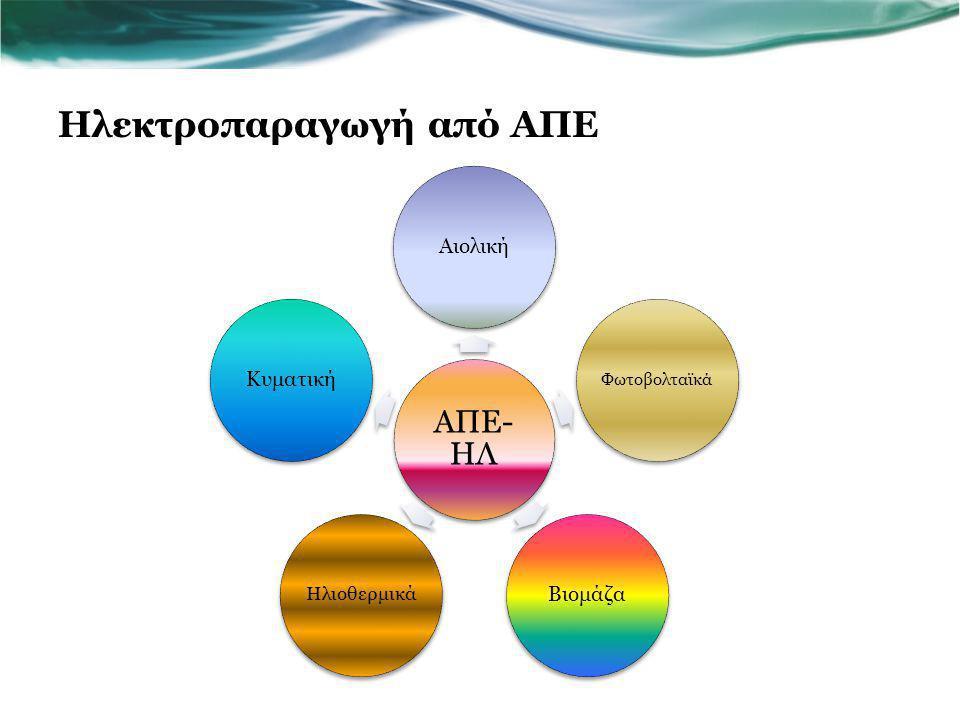 Ηλεκτροπαραγωγή από ΑΠΕ ΑΠΕ- ΗΛ Αιολική Φωτοβολταϊκά Βιομάζα Ηλιοθερμικά Κυματική