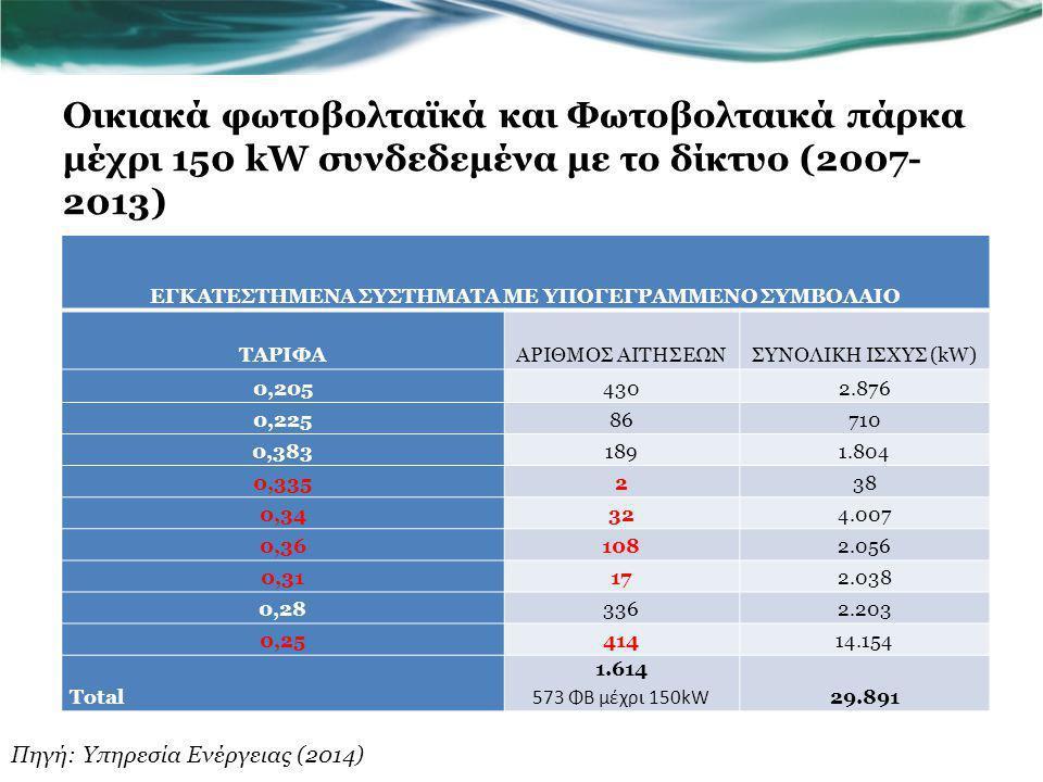 Οικιακά φωτοβολταϊκά και Φωτοβολταικά πάρκα μέχρι 150 kW συνδεδεμένα με το δίκτυο (2007- 2013) ΕΓΚΑΤΕΣΤΗΜΕΝΑ ΣΥΣΤΗΜΑΤΑ ΜΕ ΥΠΟΓΕΓΡΑΜΜΕΝΟ ΣΥΜΒΟΛΑΙΟ ΤΑΡΙΦΑΑΡΙΘΜΟΣ ΑΙΤΗΣΕΩΝΣΥΝΟΛΙΚΗ ΙΣΧΥΣ (kW) 0,2054302.876 0,22586710 0,3831891.804 0,335238 0,34324.007 0,361082.056 0,31172.038 0,283362.203 0,2541414.154 Total 1.614 573 ΦΒ μέχρι 150kW 29.891 Πηγή: Υπηρεσία Ενέργειας (2014)