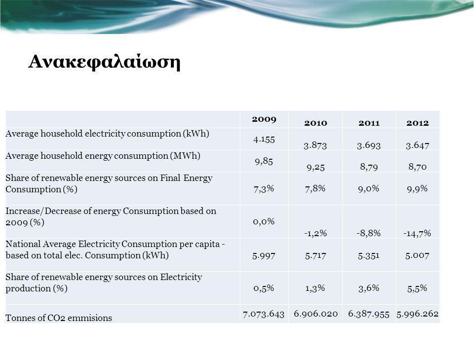 Ανακεφαλαίωση 2009 201020112012 Average household electricity consumption (kWh) 4.155 3.8733.6933.647 Average household energy consumption (MWh) 9,85 9,258,798,70 Share of renewable energy sources on Final Energy Consumption (%) 7,3%7,8%9,0%9,9% Increase/Decrease of energy Consumption based on 2009 (%) 0,0% -1,2%-8,8%-14,7% National Average Electricity Consumption per capita - based on total elec.