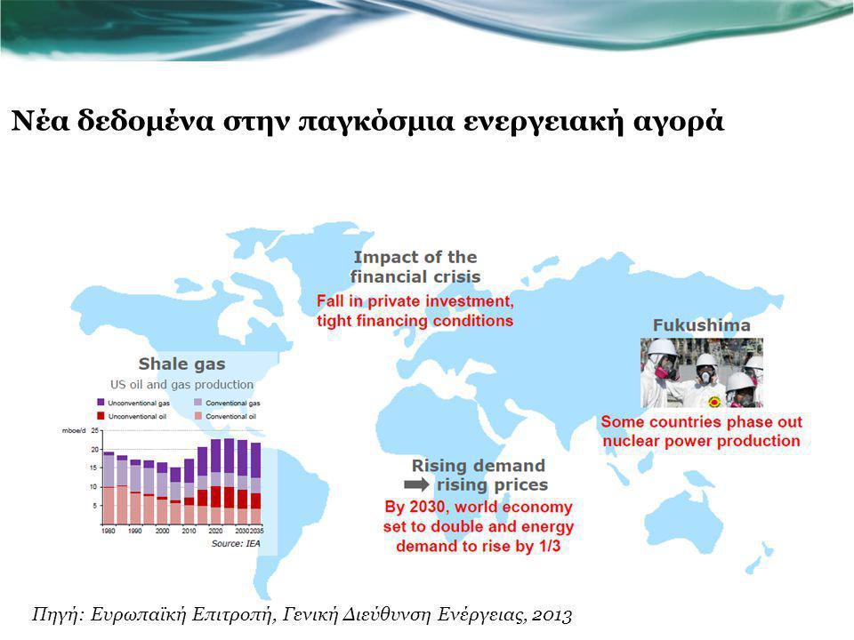 ΗΠΑ παραγωγή πετρελαίου και φυσικού αερίου /σχιστολιθικού αερίου Η συγκέντρωση παραγωγής μη συμβατικών πηγών ενέργειας έχει επίδραση και έξω από τις ΗΠΑ Unconventional gas Conventional gas Unconventional oil Conventional oil mboe/d 5 10 15 20 25 1980199020002010202020302035 Πηγή: OECD/IEA 2013