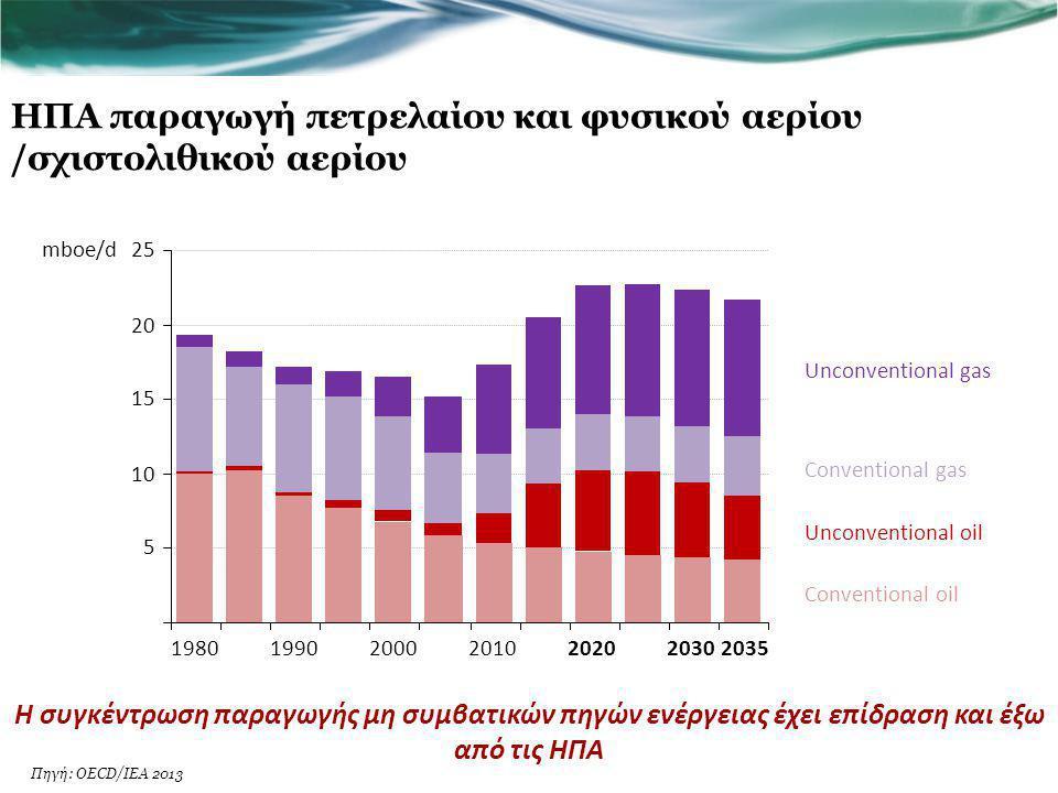 Το παγκόσμιο ενεργειακό μείγμα πρόκειται να αλλάξει Η παραγωγή ηλεκτρισμού από ΑΠΕ αναμένεται να ξεπεράσει την παραγωγή ηλεκτρισμού από φυσικό αέριο το 2015 και θα φθάσει σχεδόν αυτή του γαιάνθρακα το 2035 2 000 4 000 6 000 8 000 10 000 12 000 14 000 1990199520002005201020152020202520302035 TWh Coal Renewables Gas Nuclear Oil Πηγή: OECD/IEA 2013