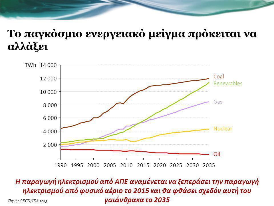 Το παγκόσμιο ενεργειακό μείγμα πρόκειται να αλλάξει Η παραγωγή ηλεκτρισμού από ΑΠΕ αναμένεται να ξεπεράσει την παραγωγή ηλεκτρισμού από φυσικό αέριο τ
