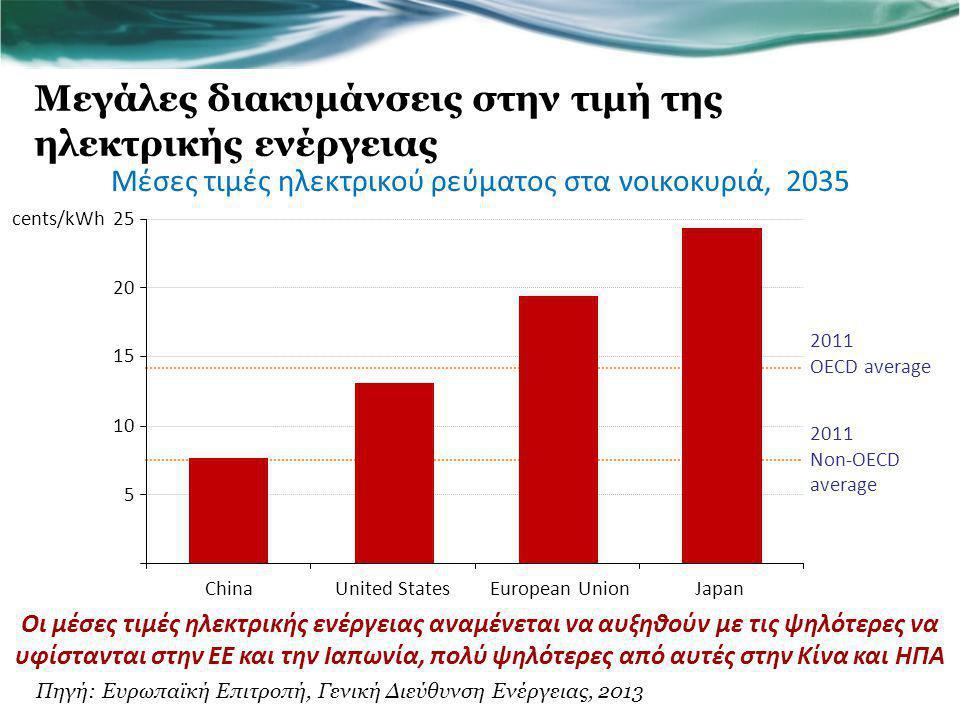 Μεγάλες διακυμάνσεις στην τιμή της ηλεκτρικής ενέργειας Οι μέσες τιμές ηλεκτρικής ενέργειας αναμένεται να αυξηθούν με τις ψηλότερες να υφίστανται στην ΕΕ και την Ιαπωνία, πολύ ψηλότερες από αυτές στην Κίνα και ΗΠΑ Μέσες τιμές ηλεκτρικού ρεύματος στα νοικοκυριά, 2035 5 10 15 20 25 ChinaUnited StatesEuropean UnionJapan cents/kWh 2011 Non-OECD average 2011 OECD average Πηγή: Ευρωπαϊκή Επιτροπή, Γενική Διεύθυνση Ενέργειας, 2013