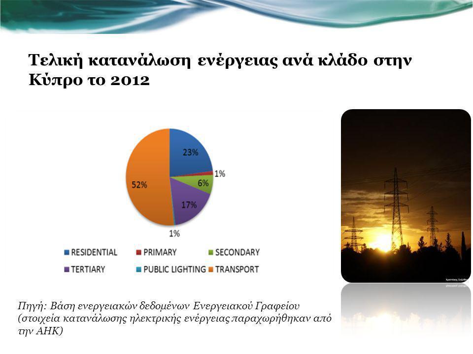 Τελική κατανάλωση ενέργειας ανά κλάδο στην Κύπρο το 2012 Πηγή: Βάση ενεργειακών δεδομένων Ενεργειακού Γραφείου (στοιχεία κατανάλωσης ηλεκτρικής ενέργειας παραχωρήθηκαν από την ΑΗΚ)