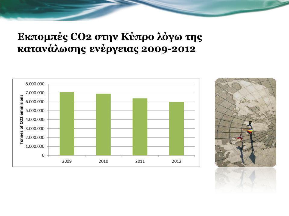 Τελική κατανάλωση ενέργειας στην Κύπρο ανά είδος καυσίμου