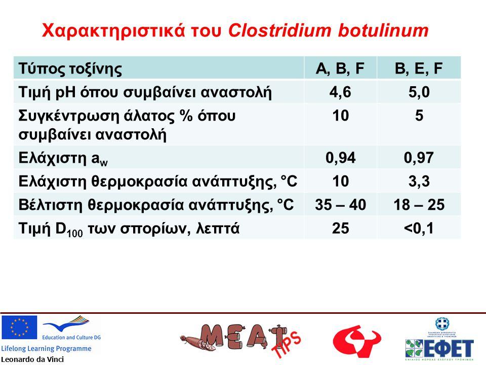 Leonardo da Vinci Χαρακτηριστικά του Clostridium botulinum Τύπος τοξίνηςA, B, FB, E, F Τιμή pH όπου συμβαίνει αναστολή4,65,0 Συγκέντρωση άλατος % όπου